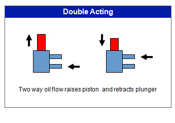 What is the Difference Between Single Acting and Double Acting Cylinders?