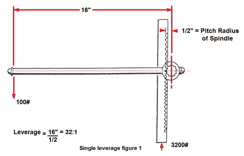 Sing lever Arbor Press Figure 1