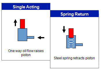 Single Acting and Double Acting Cylinders